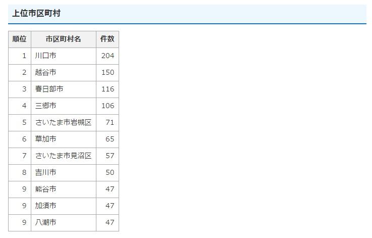 埼玉県自動車窃盗認知件数上位市町村