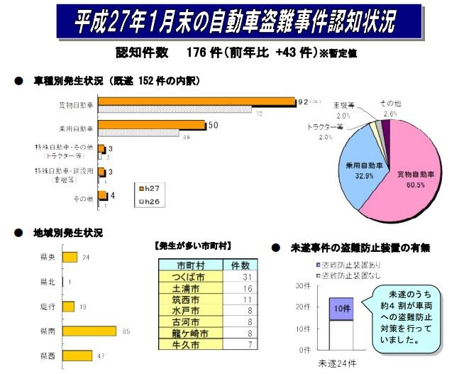 茨城県平成27年1月末の自動車盗難事件認知状況
