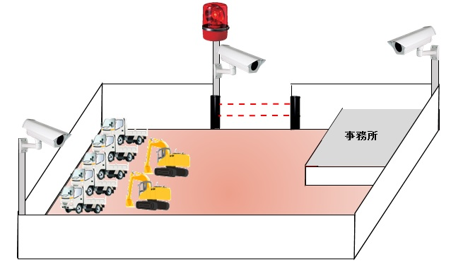 設置事例千葉県トラック駐車場・置き場